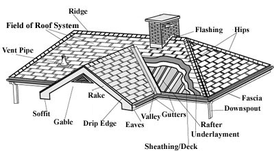 roofing terms, common roofing terms, roof replacement terms, roof repair terms, Roofing replacement, roofing replacement nj, roof replacement, roof replacement nj, roof installation, roof installation nj, roofing installation, roofing installation nj, roofer, roofing contractor, nj roofer, mercer county roofer, mercer county nj roofing, mercer county roof replacement, Princeton nj roofer, Princeton nj roofing, Princeton nj roof replacement, Trenton nj roofer, Trenton nj roofing, Trenton nj roof replacement, Lawrenceville nj roofer, Lawrenceville nj roofing, Lawrenceville nj roof replacement, Hamilton nj roofer, Hamilton nj roofing, Hamilton nj roof replacement, ewing roofer, ewing nj roofing, ewing nj roof replacement