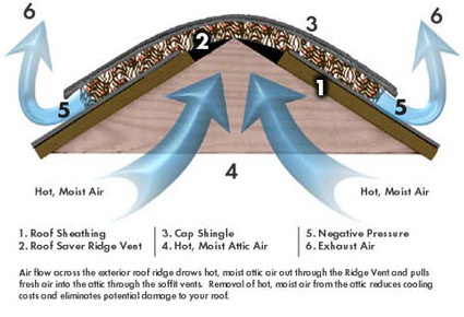 roll out ridge vent how to install a roof ridge vent flat roof pictures